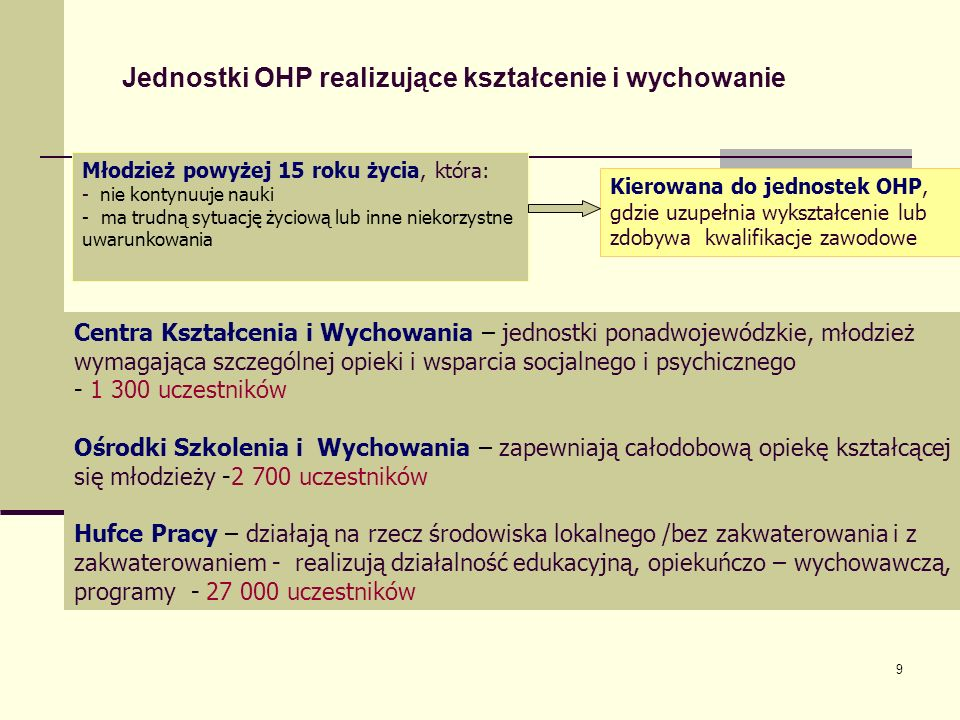 Jednostki OHP realizujące kształcenie i wychowanie