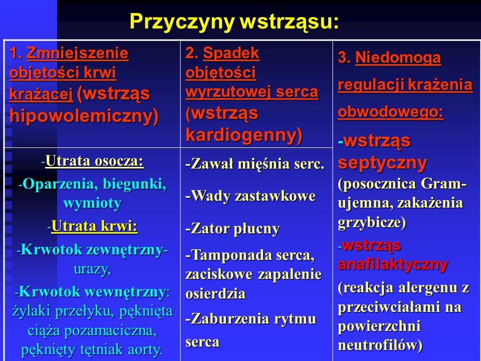 Oparzenia, biegunki, wymioty