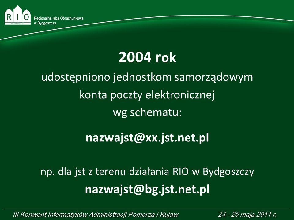 2004 rok nazwajst@xx.jst.net.pl nazwajst@bg.jst.net.pl