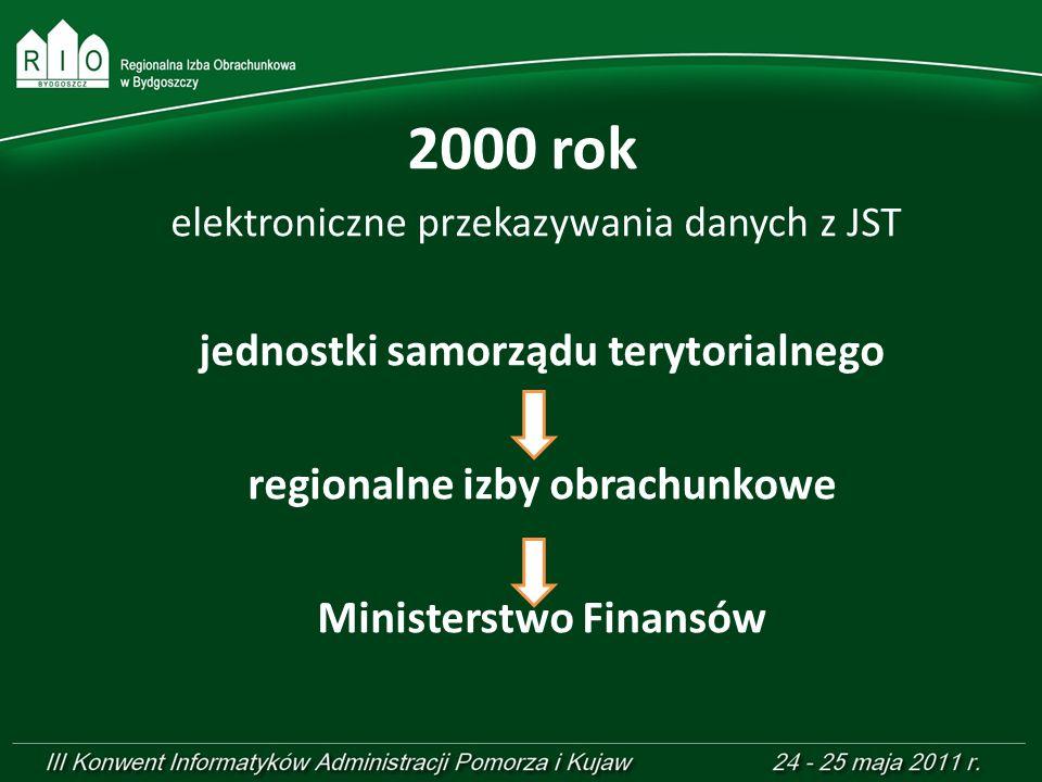 2000 rok jednostki samorządu terytorialnego