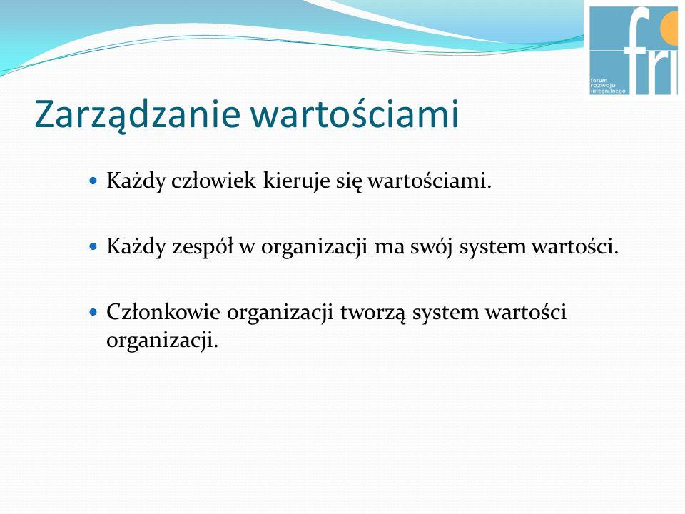 Zarządzanie wartościami