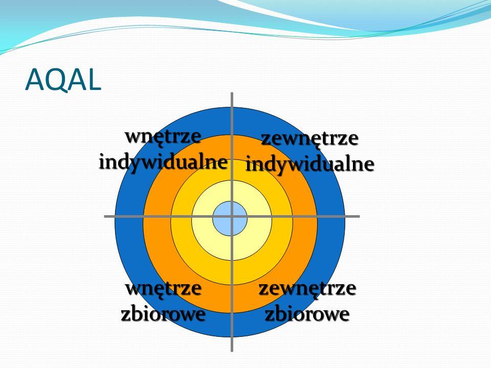 AQAL wnętrze indywidualne zbiorowe zewnętrze