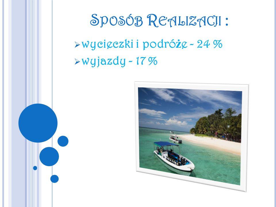 wycieczki i podróże - 24 % wyjazdy - 17 %