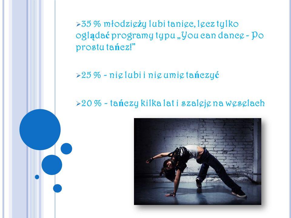 """35 % młodzieży lubi taniec, lecz tylko oglądać programy typu """"You can dance - Po prostu tańcz!"""