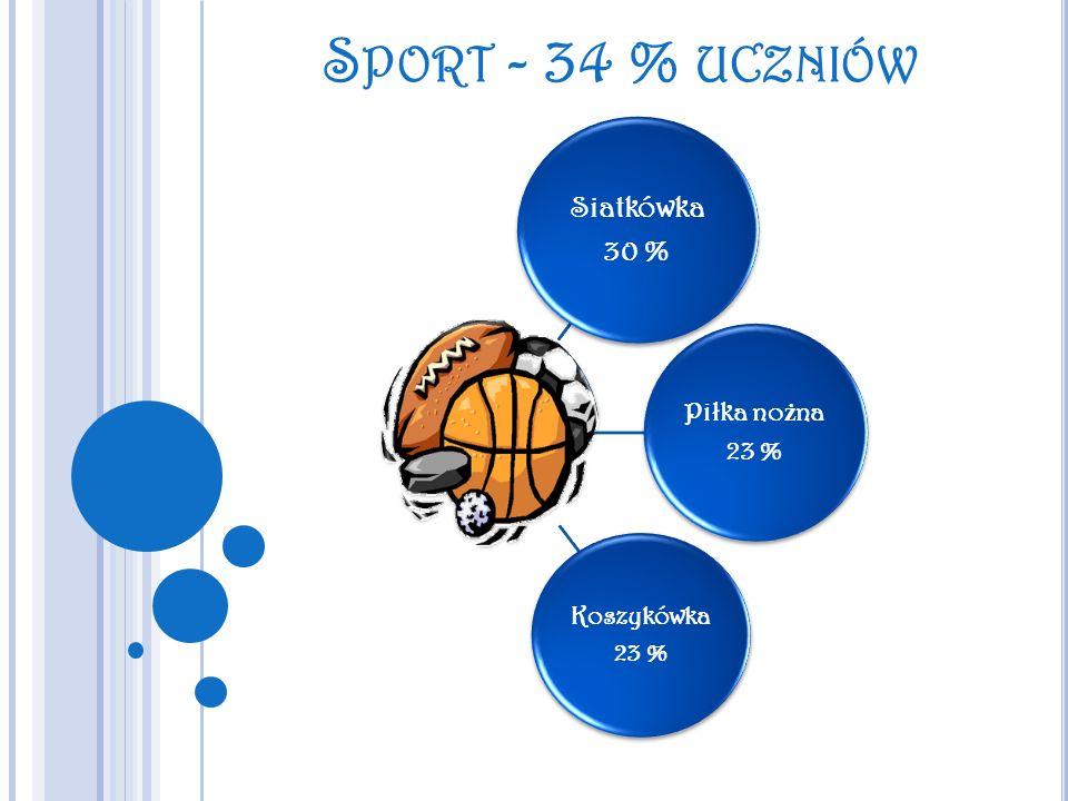 Sport - 34 % uczniów Siatkówka 30 % Piłka nożna 23 % Koszykówka