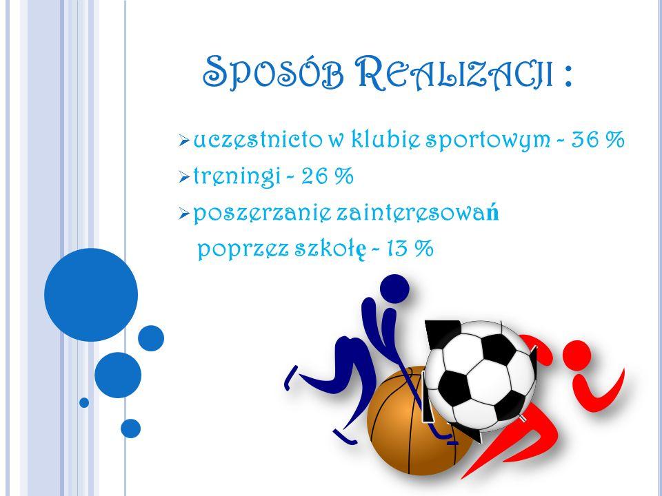 Sposób Realizacji : uczestnicto w klubie sportowym - 36 %