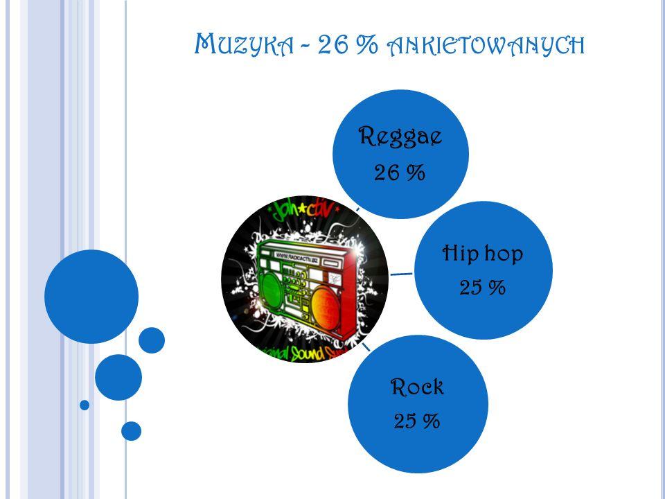 Muzyka - 26 % ankietowanych