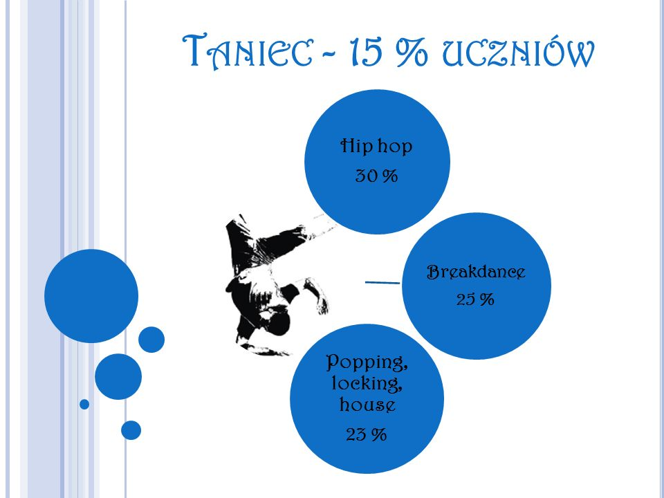 Taniec - 15 % uczniów Popping, locking, house Hip hop 30 % 23 %