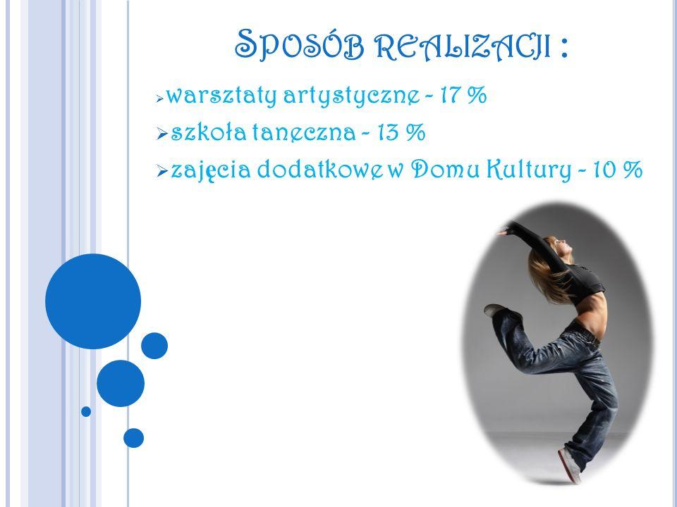 Sposób realizacji : szkoła taneczna - 13 %