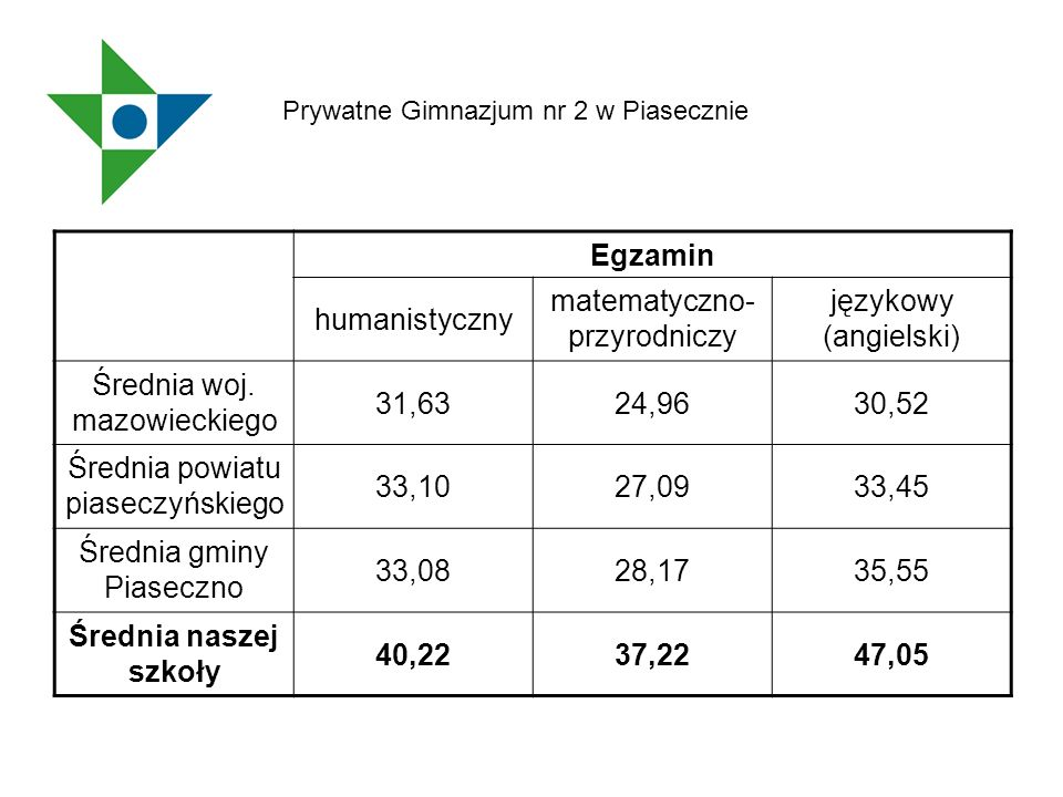 Egzamin Średnia naszej szkoły 40,22 37,22 47,05