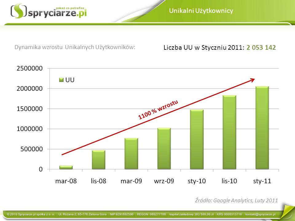 Unikalni Użytkownicy Liczba UU w Styczniu 2011: 2 053 142