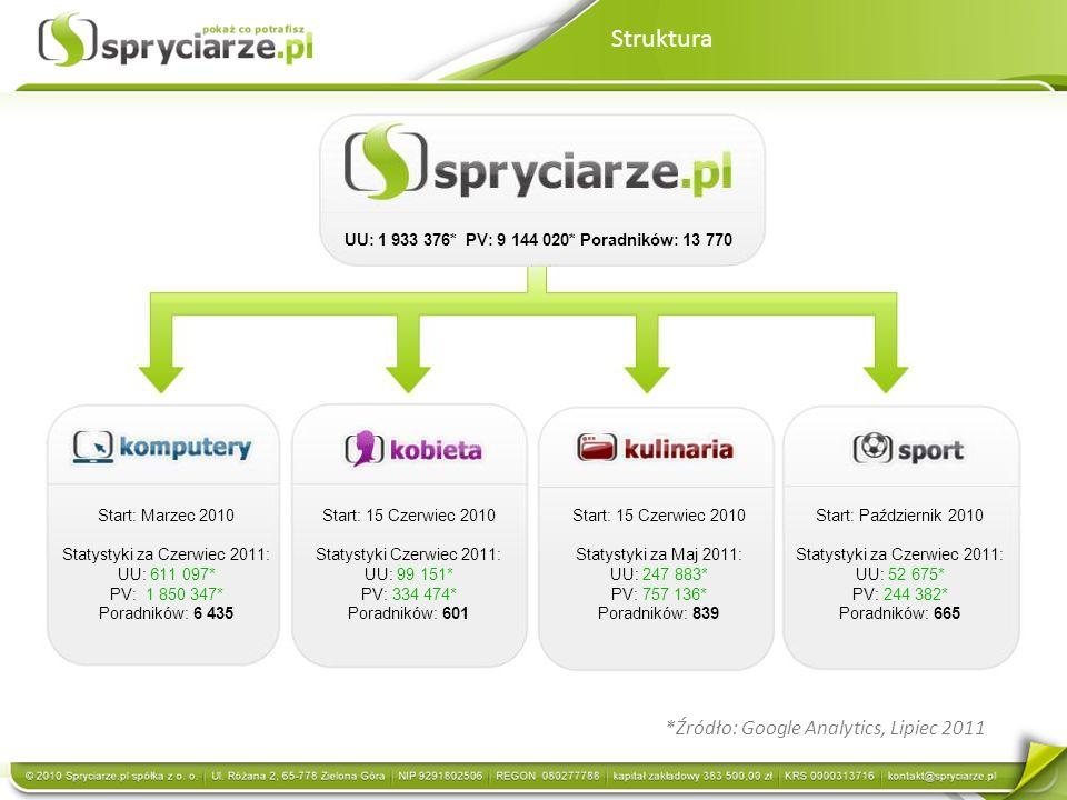 Statystyki za Czerwiec 2011: