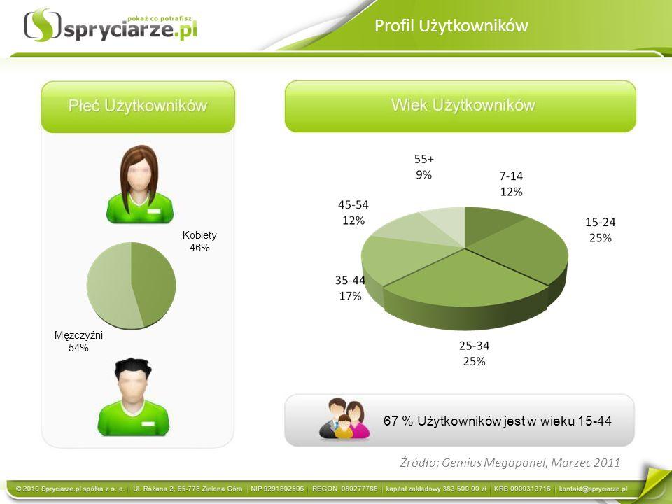 Profil Użytkowników 67 % Użytkowników jest w wieku 15-44