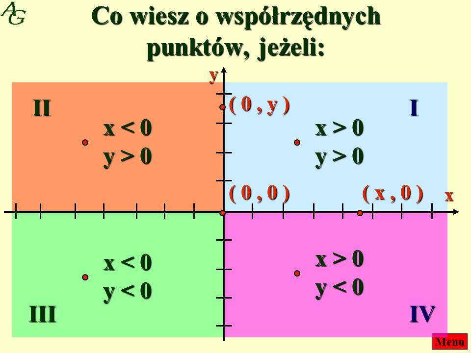 Co wiesz o współrzędnych punktów, jeżeli: