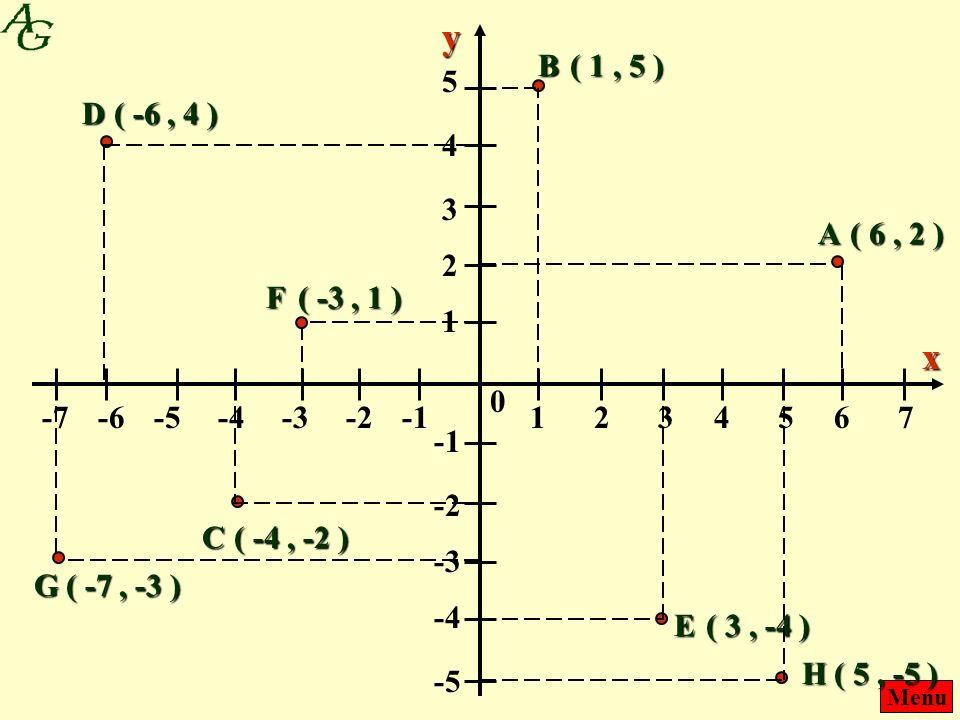 y B. ( 1 , 5 ) 5. D. ( -6 , 4 ) 4. 3. A. ( 6 , 2 ) 2. F. ( -3 , 1 ) 1. x. -7. -6. -5.