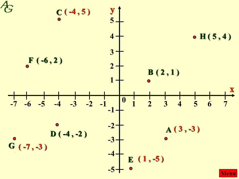 ( -4 , 5 ) y. C. ( 5 , 4 ) 5. 4. H. ( 5 , 4 ) 3. F. ( -6 , 2 ) 2. B. ( 2 , 1 ) 1. x. -7.