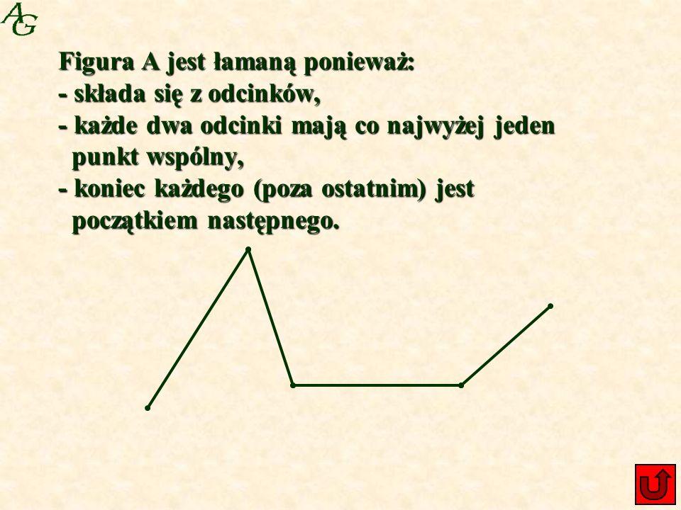 Figura A jest łamaną ponieważ: - składa się z odcinków, - każde dwa odcinki mają co najwyżej jeden punkt wspólny, - koniec każdego (poza ostatnim) jest początkiem następnego.