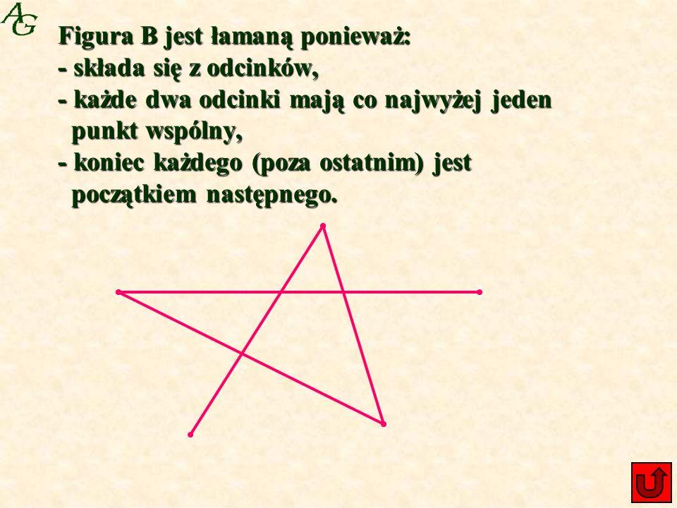 Figura B jest łamaną ponieważ: - składa się z odcinków, - każde dwa odcinki mają co najwyżej jeden punkt wspólny, - koniec każdego (poza ostatnim) jest początkiem następnego.