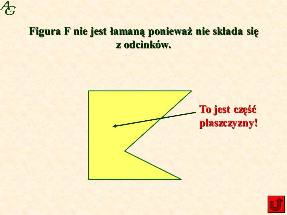 Figura F nie jest łamaną ponieważ nie składa się z odcinków.