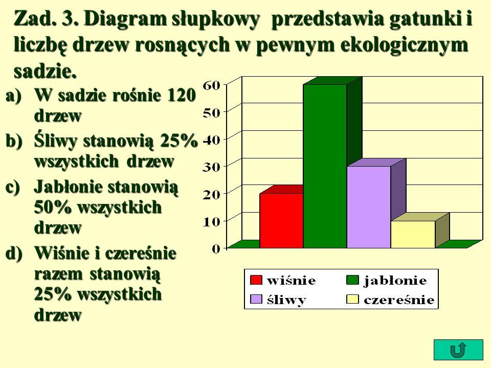 Zad. 3. Diagram słupkowy przedstawia gatunki i liczbę drzew rosnących w pewnym ekologicznym sadzie.
