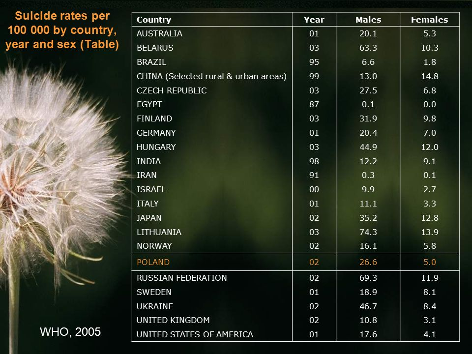 Suicide rates per 100 000 by country, year and sex (Table)