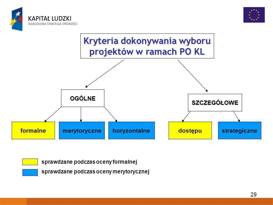 Kryteria dokonywania wyboru projektów w ramach PO KL