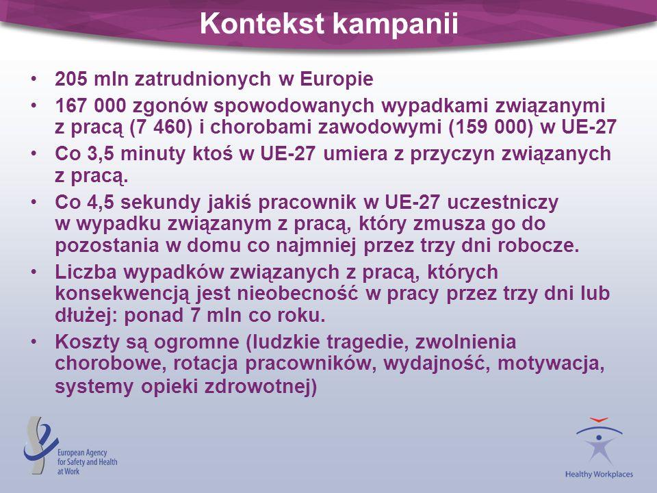 Kontekst kampanii 205 mln zatrudnionych w Europie