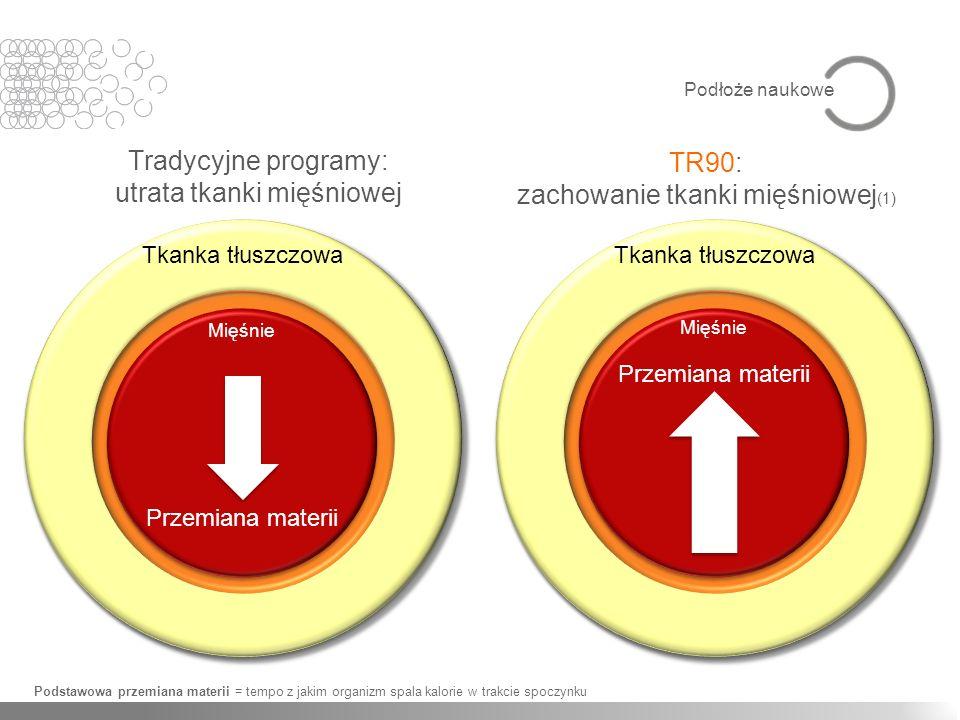 utrata tkanki mięśniowej TR90: zachowanie tkanki mięśniowej(1)