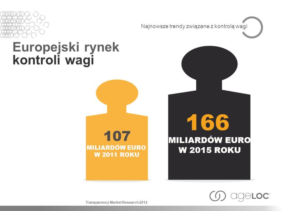 166 107 Europejski rynek kontroli wagi MILIARDÓW EURO W 2015 ROKU