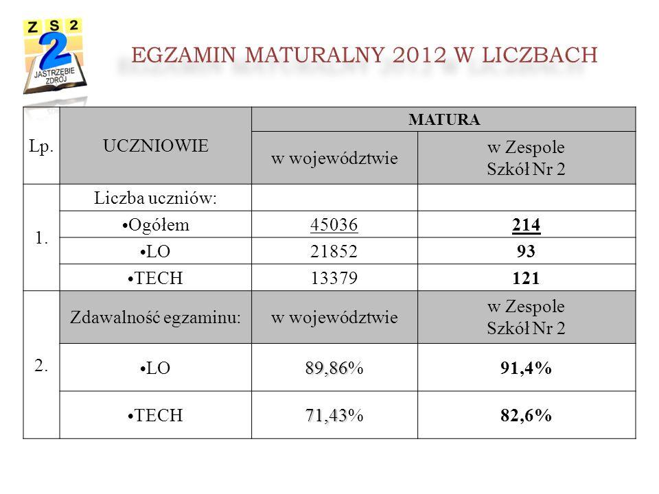 EGZAMIN MATURALNY 2012 W LICZBACH