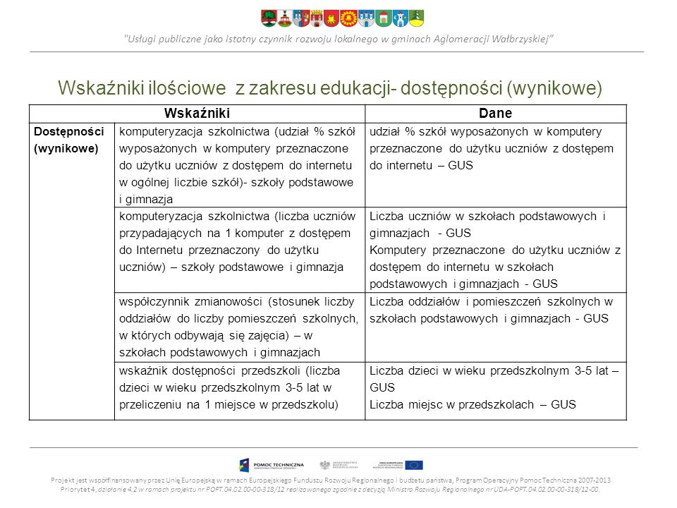 Wskaźniki ilościowe z zakresu edukacji- dostępności (wynikowe)