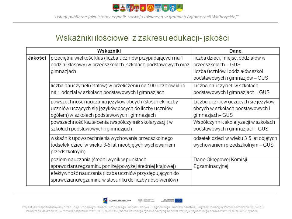 Wskaźniki ilościowe z zakresu edukacji- jakości