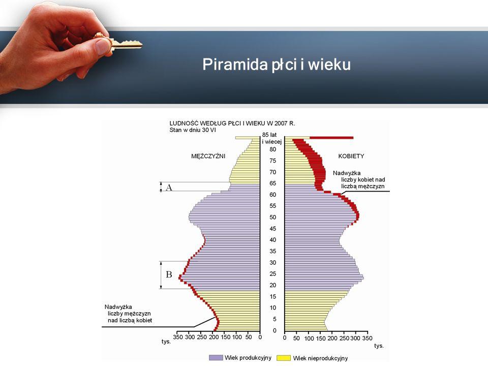 Piramida płci i wieku