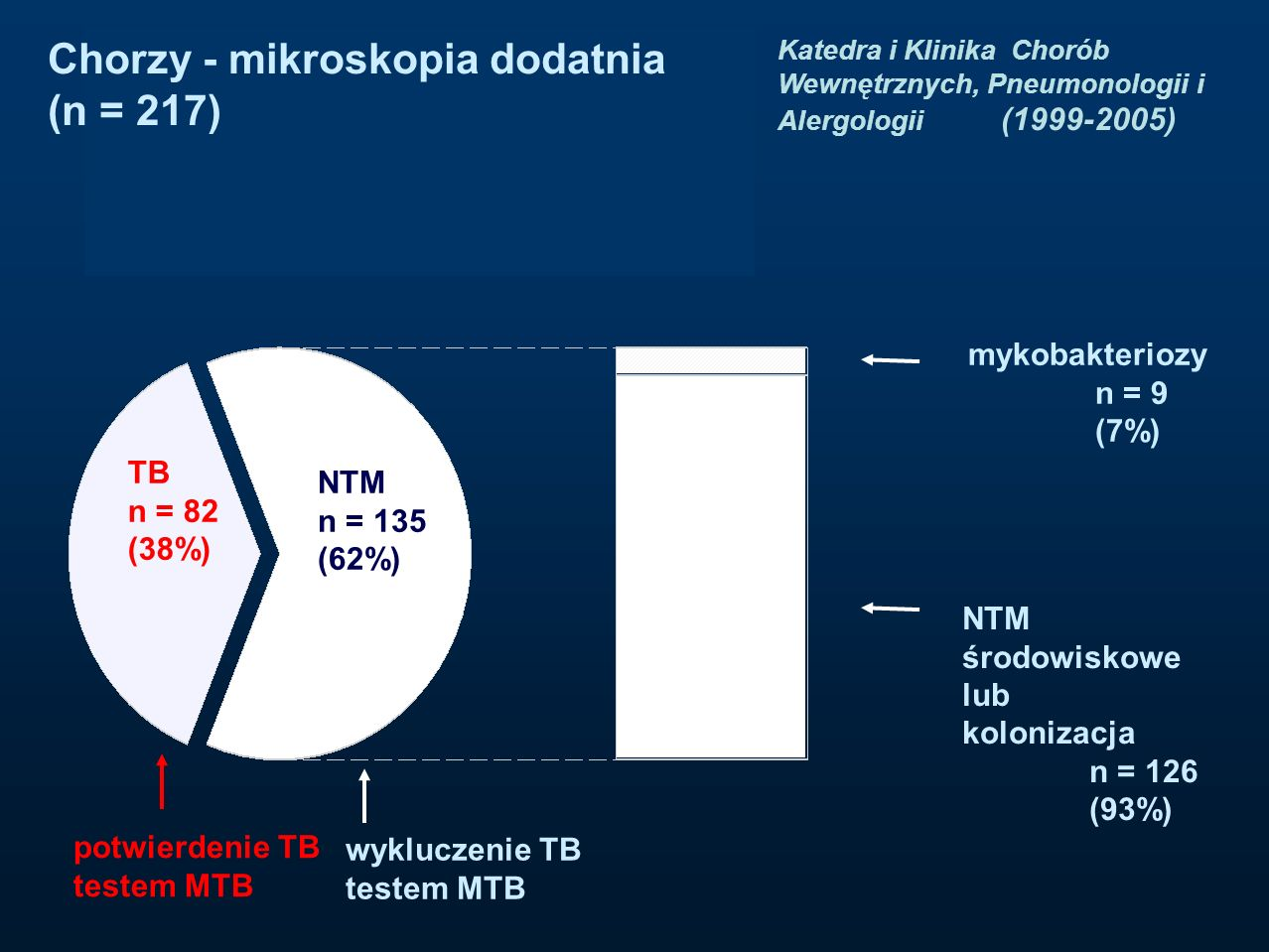Chorzy - mikroskopia dodatnia (n = 217)
