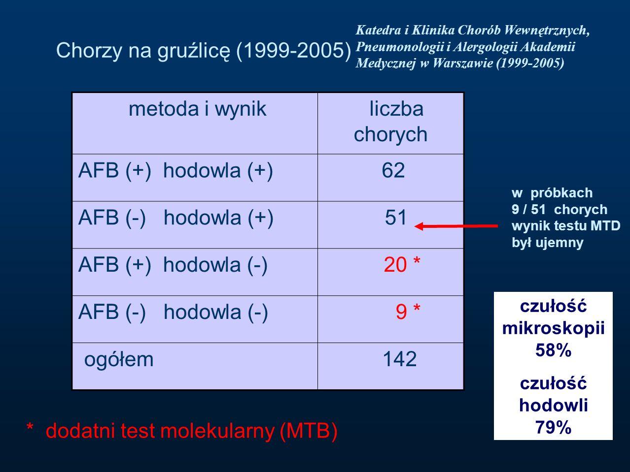 Chorzy na gruźlicę (1999-2005) metoda i wynik liczba chorych