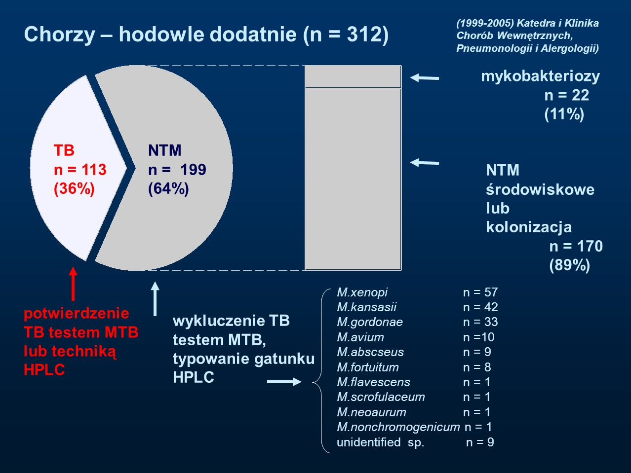Chorzy – hodowle dodatnie (n = 312)