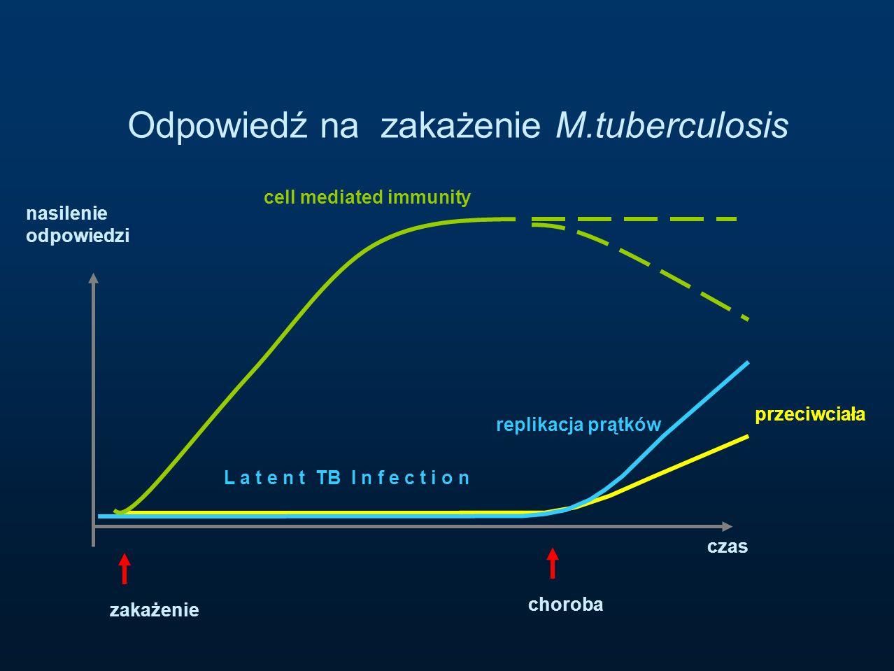 Odpowiedź na zakażenie M.tuberculosis