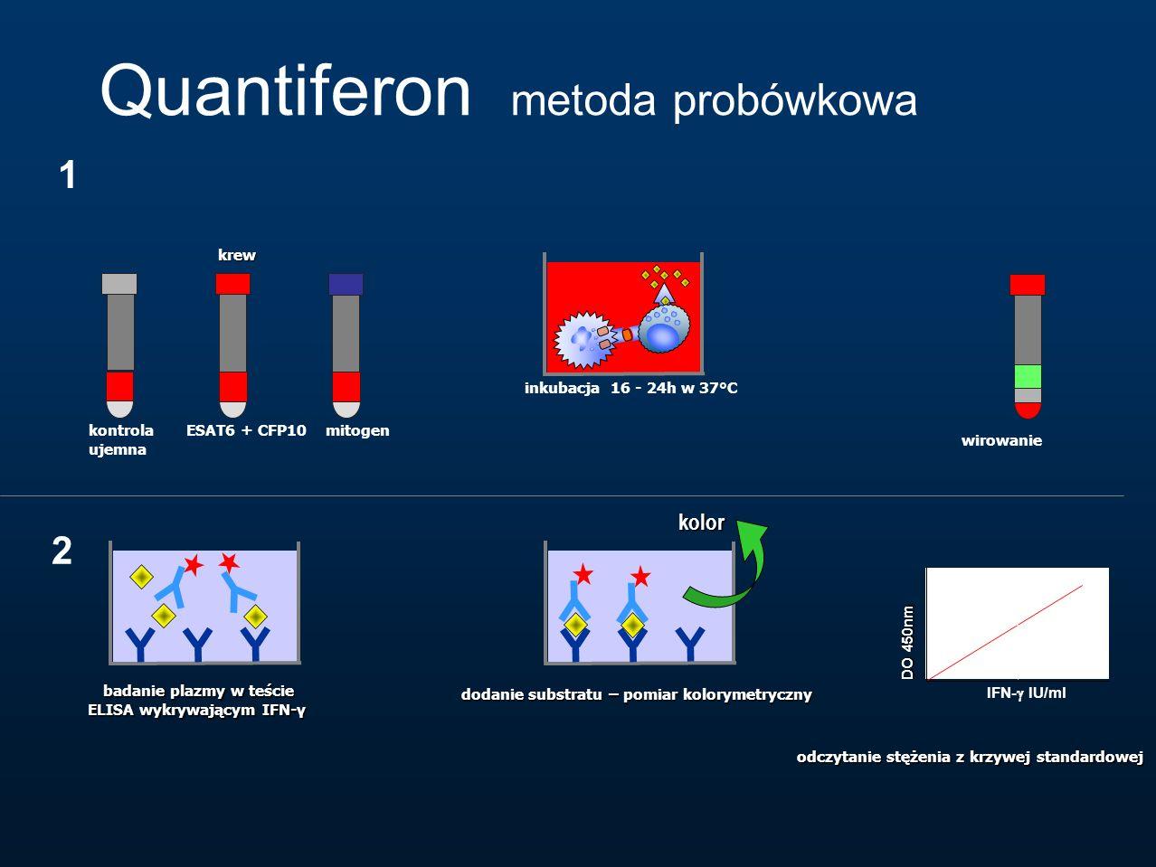 Quantiferon metoda probówkowa