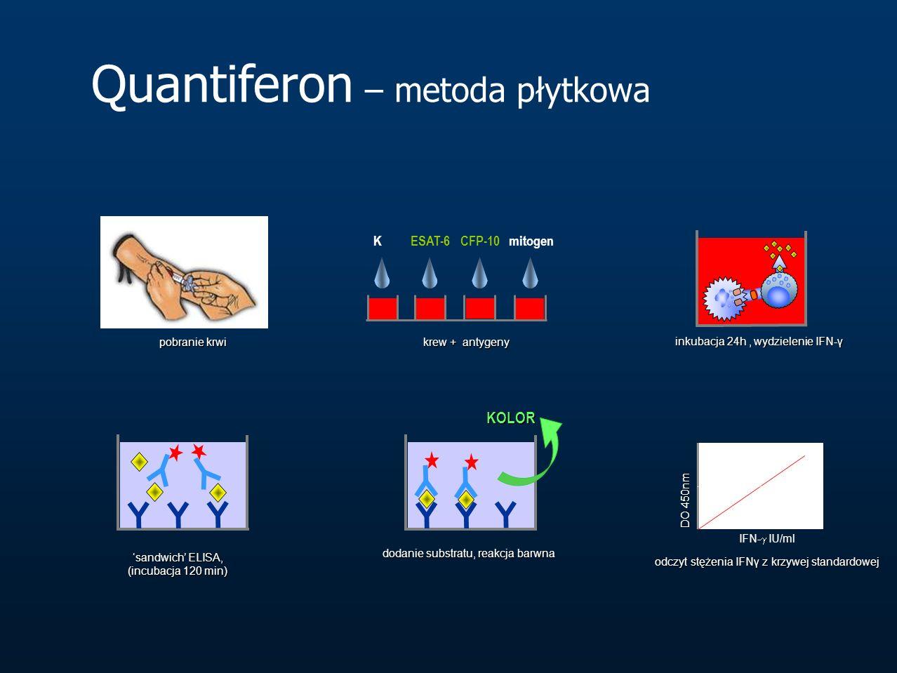Quantiferon – metoda płytkowa
