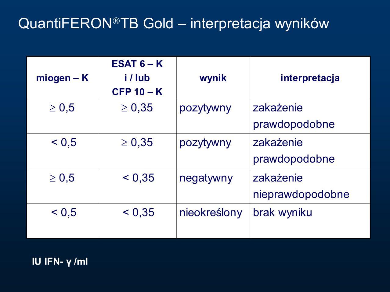 QuantiFERONTB Gold – interpretacja wyników
