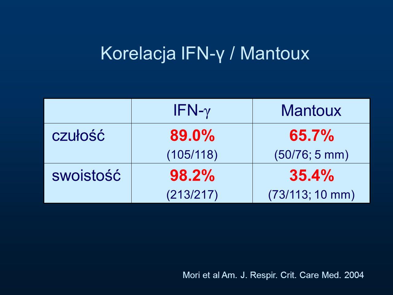 Korelacja IFN-γ / Mantoux