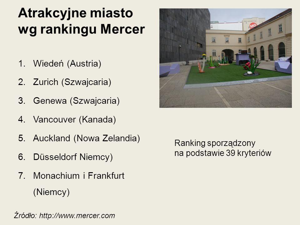 Atrakcyjne miasto wg rankingu Mercer
