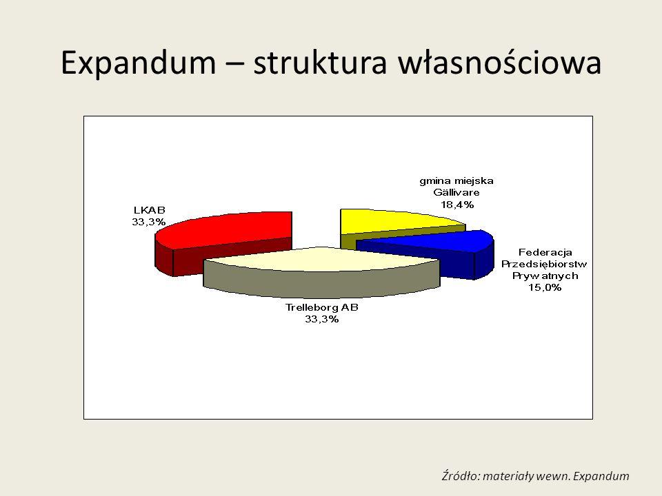 Expandum – struktura własnościowa