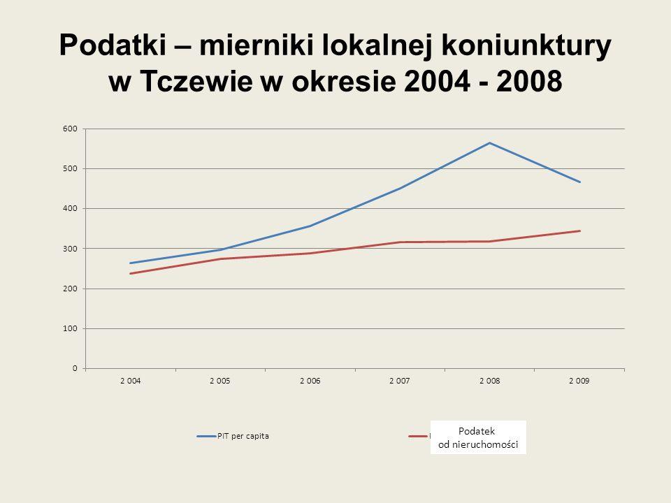 Podatki – mierniki lokalnej koniunktury w Tczewie w okresie 2004 - 2008