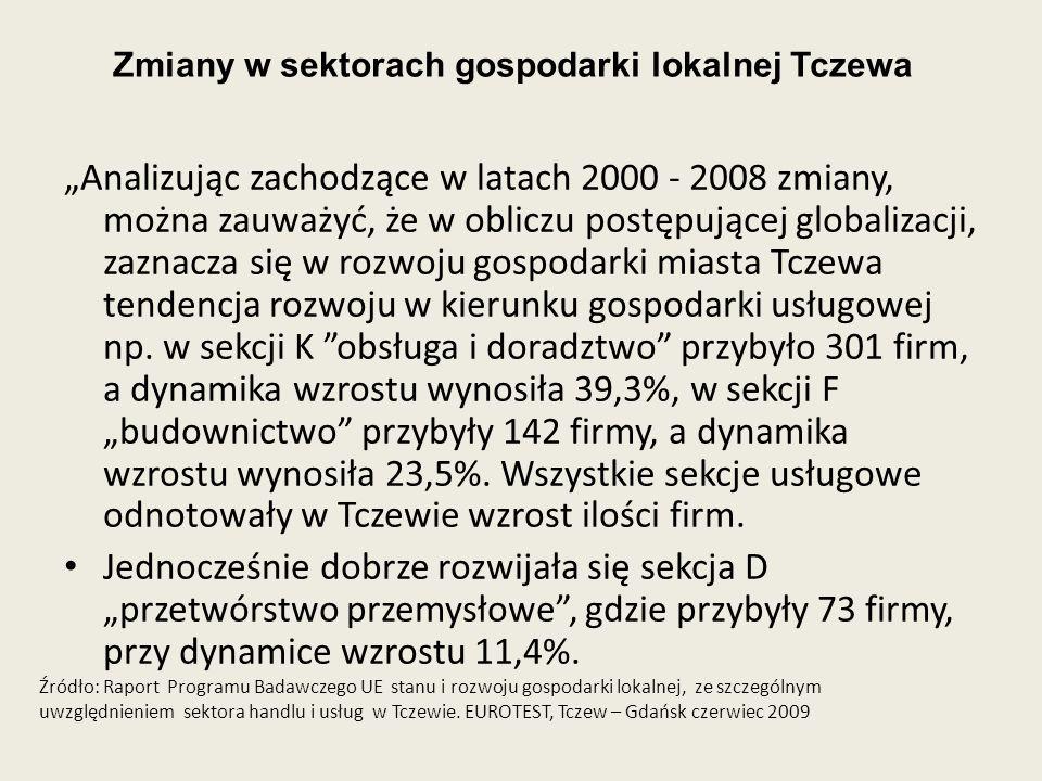 Zmiany w sektorach gospodarki lokalnej Tczewa