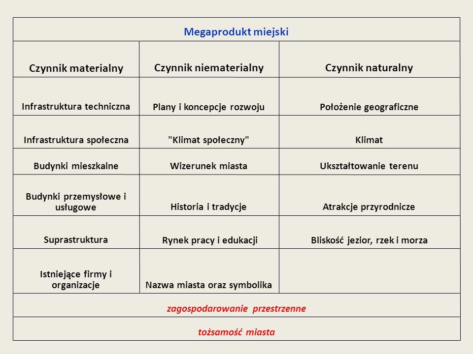 Czynnik niematerialny Czynnik materialny Megaprodukt miejski