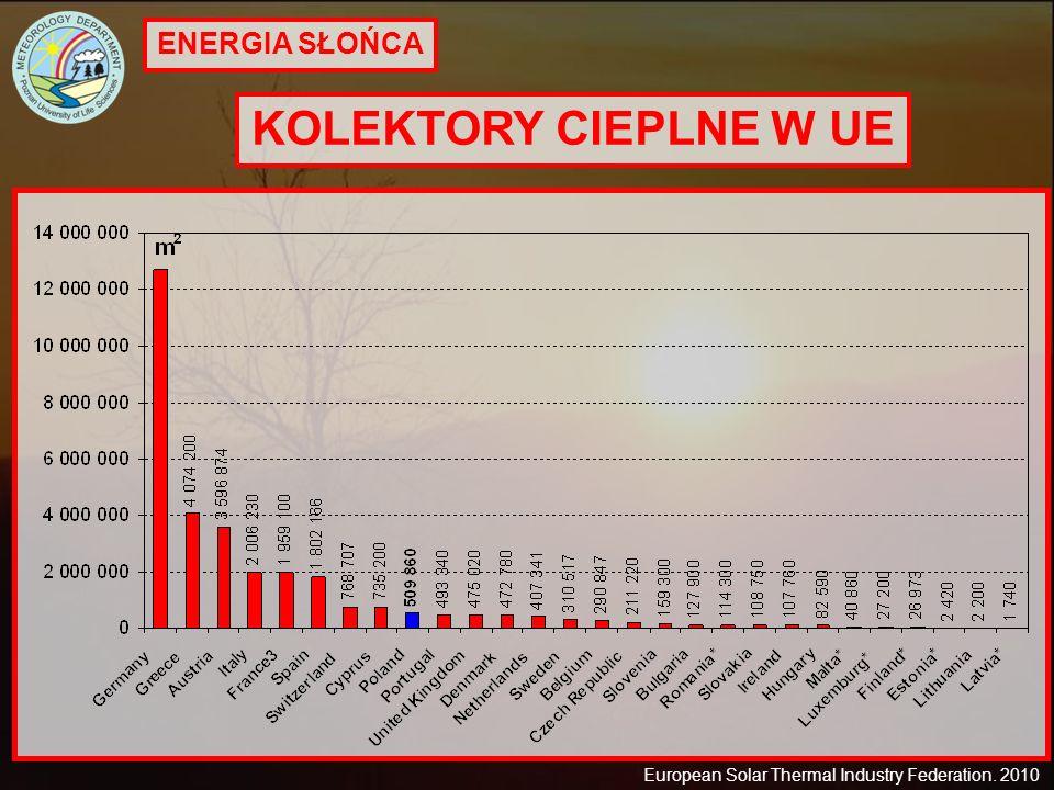 KOLEKTORY CIEPLNE W UE ENERGIA SŁOŃCA