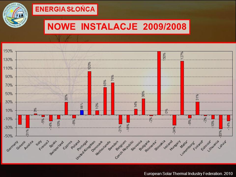 NOWE INSTALACJE 2009/2008 ENERGIA SŁOŃCA