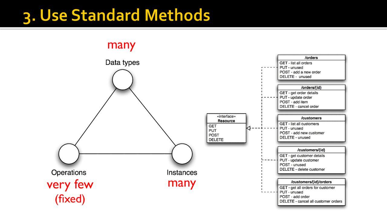 3. Use Standard Methods