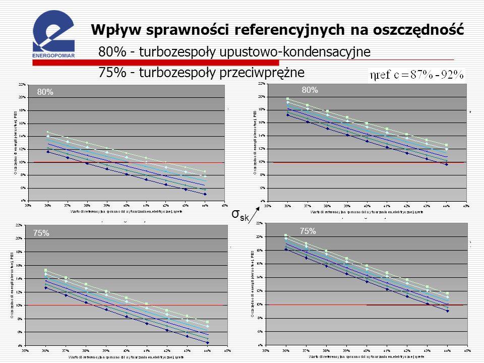 Wpływ sprawności referencyjnych na oszczędność